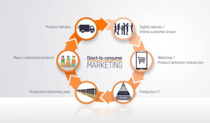 Direct-to-consumer Marketing: Online purchases and a new generation of digital native consumers are inducing profound changes throughout the production and supply chain.