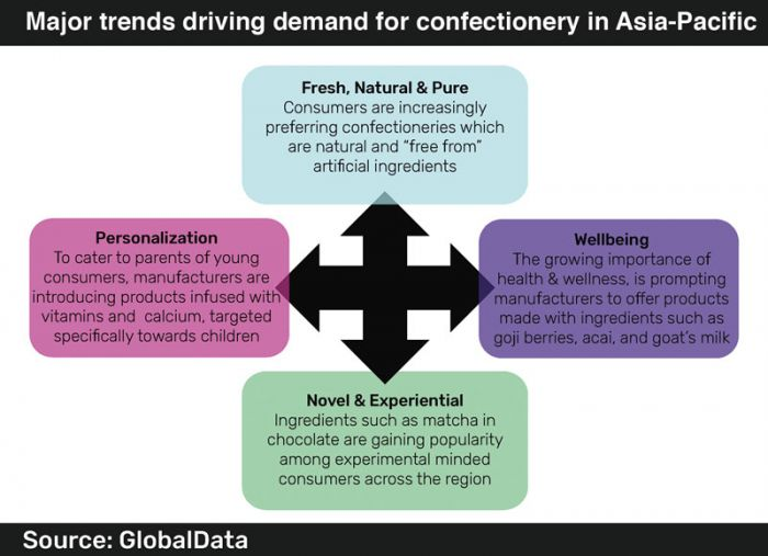 Healthy confectionery is better in Asia-Pacific