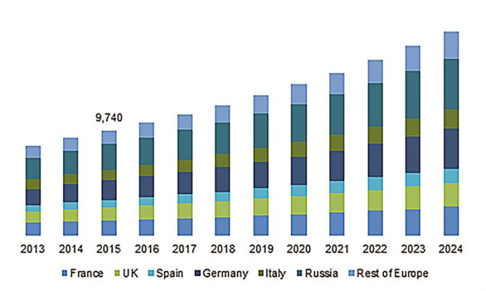Europe Aseptic Packaging Market Size, 2013 – 2024 (USD Million).